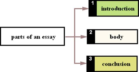 Guide on Writing a Research Introduction - essay-libcom